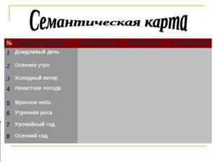 №СловосочетанияМужской родЖенский родСредний род 1Дождливый день 2Ос