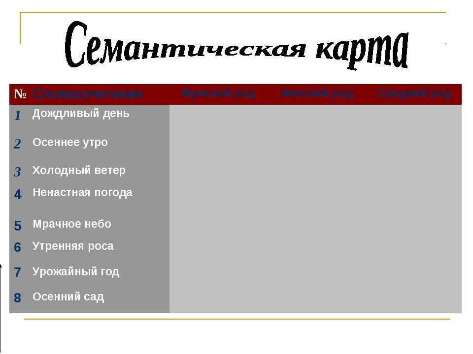 №СловосочетанияМужской родЖенский родСредний род 1Дождливый день 2Ос...