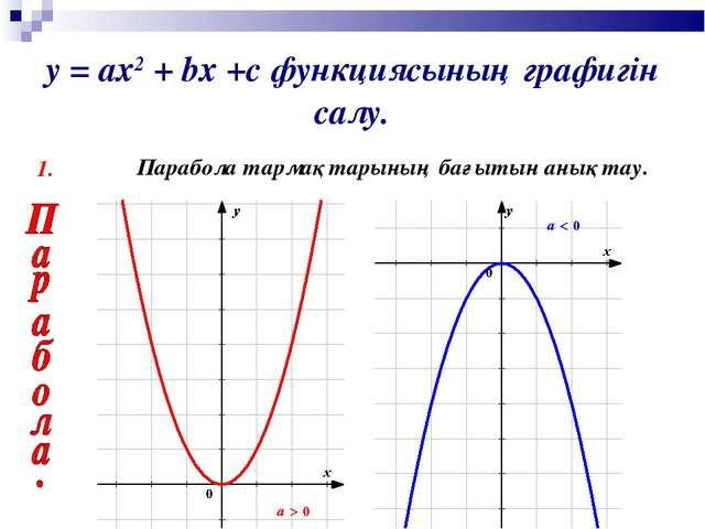 у = ах2 + bх +с функциясының графигін салу. 1. Парабола тармақтарының бағытын...