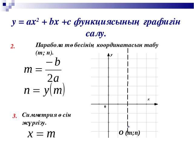 у = ах2 + bх +с функциясының графигін салу. 2. Парабола төбесінің координатас...