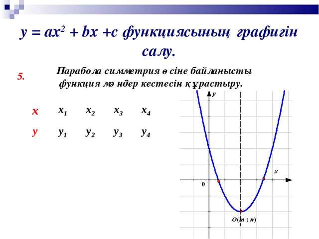у = ах2 + bх +с функциясының графигін салу. 5. Парабола симметрия өсіне байла...