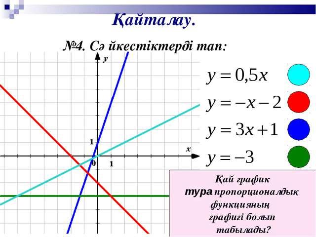 Қайталау. №4. Сәйкестіктерді тап: Қай график тура пропорционалдық функцияның...
