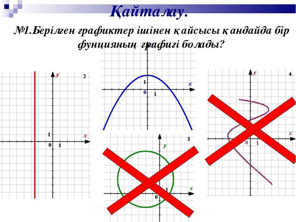 Қайталау. №1.Берілген графиктер ішінен қайсысы қандайда бір фунцияның графигі...