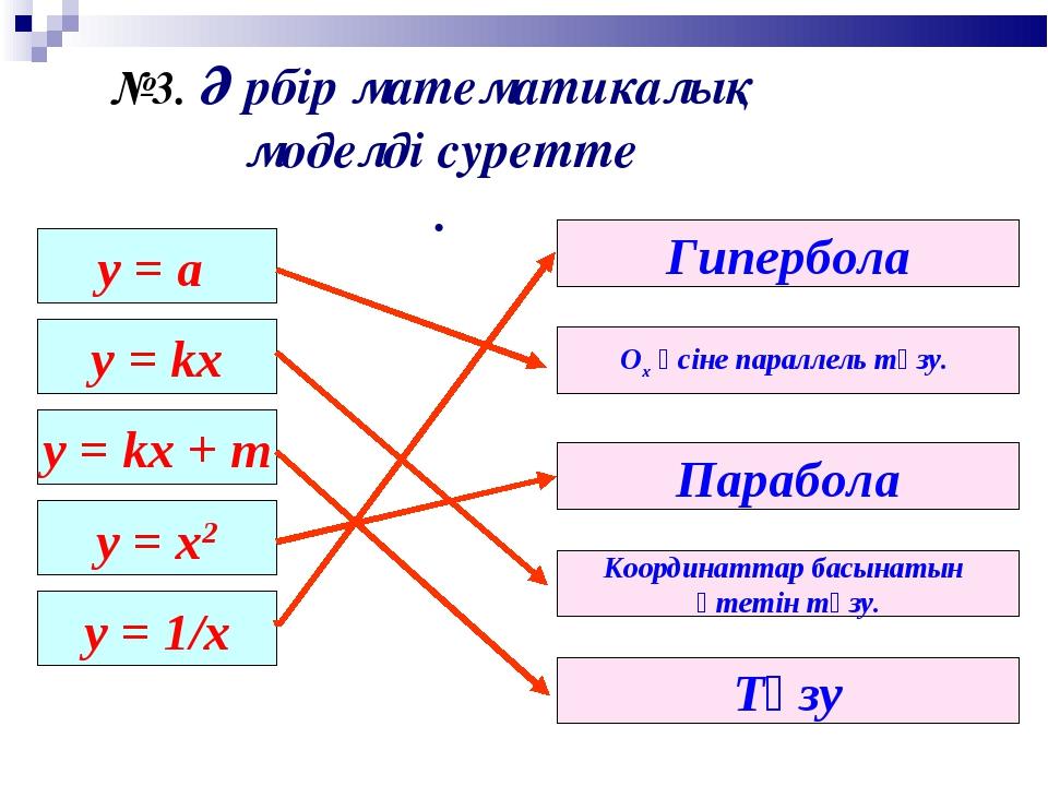 у = а y = kx y = kx + m y = x2 y = 1/x Ох өсіне параллель түзу. Парабола Гипе...