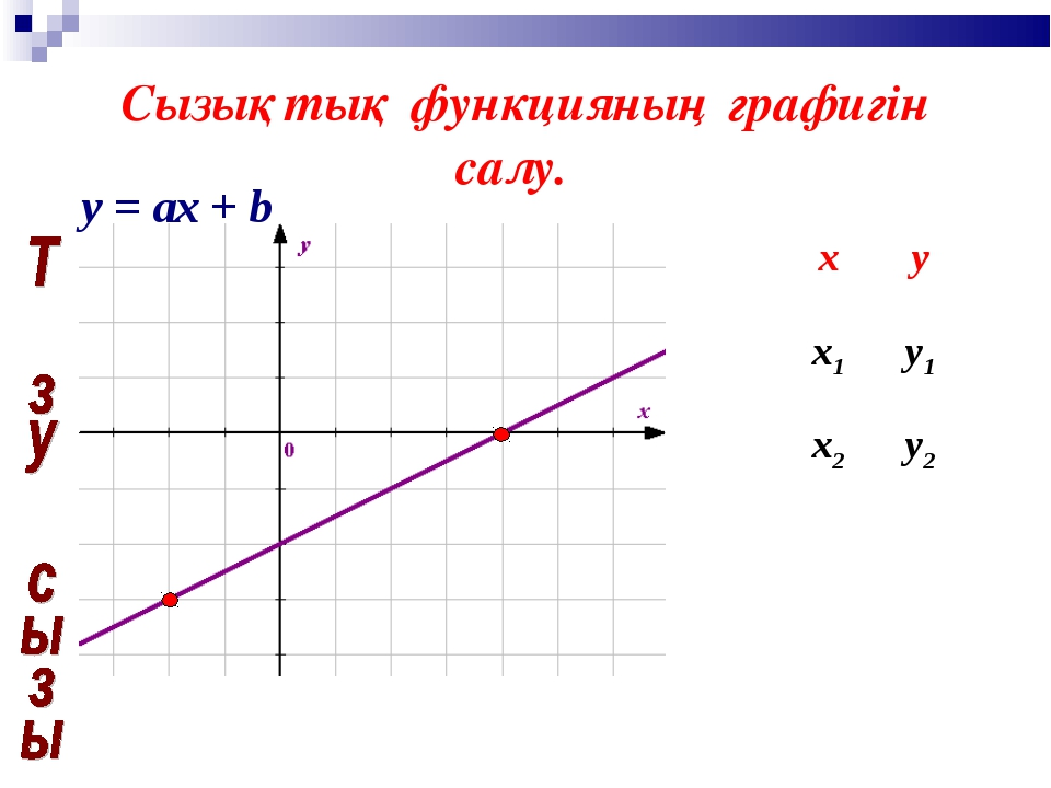 Сызықтық функцияның графигін салу. y = ах + b ху х1у1 х2у2