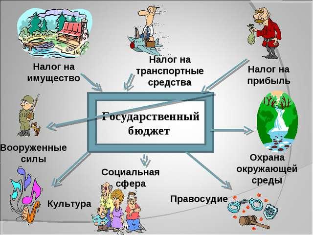 Государственный бюджет Налог на имущество Налог на транспортные средства Нало...