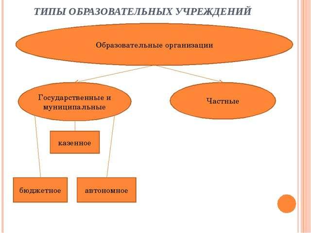 ТИПЫ ОБРАЗОВАТЕЛЬНЫХ УЧРЕЖДЕНИЙ Образовательные организации Государственные и...