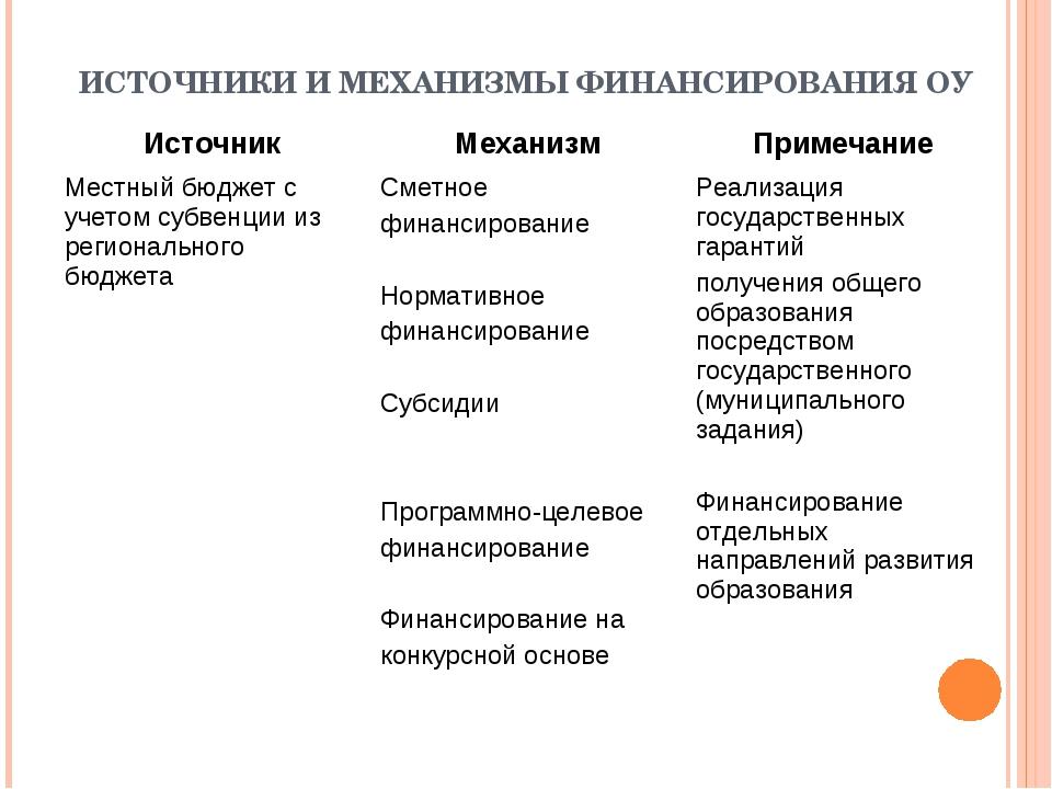 ИСТОЧНИКИ И МЕХАНИЗМЫ ФИНАНСИРОВАНИЯ ОУ ИсточникМеханизмПримечание Местный...