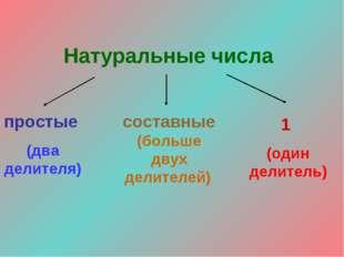 простые (два делителя) составные (больше двух делителей) 1 (один делитель)