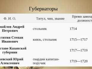 Губернаторы Ф. И. О.Титул, чин, званиеВремя замещения должности Измайлов Ан