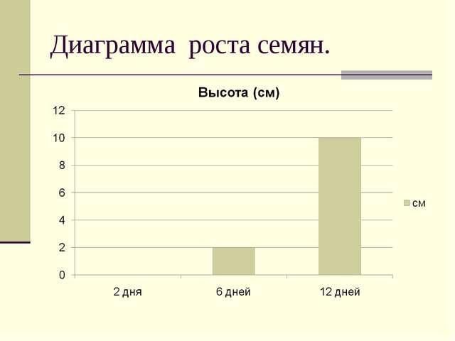 Диаграмма роста семян.