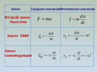 Закон Среднее значение Мгновенное значение Второй закон Ньютона Закон ЭМИ Зак