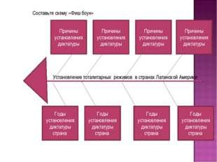 Составьте схему «Фиш боун» Причины установления диктатуры Причины установлени