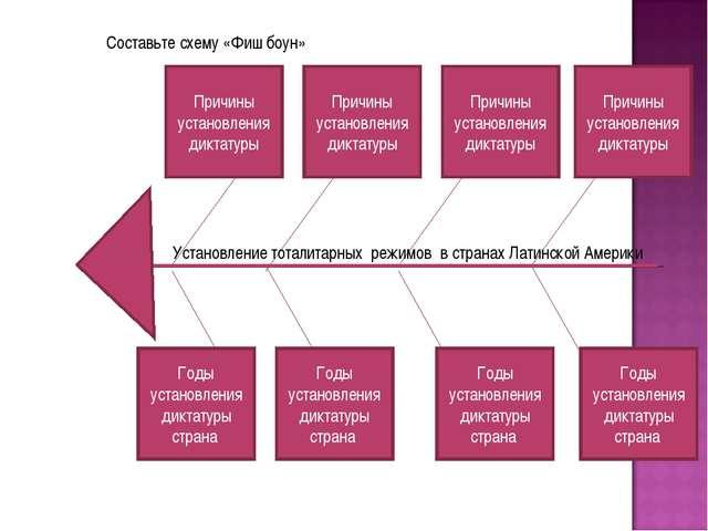 Составьте схему «Фиш боун» Причины установления диктатуры Причины установлени...