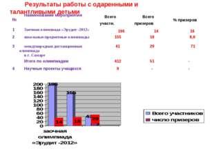 Результаты работы с одаренными и талантливыми детьми №Наименование мероприя