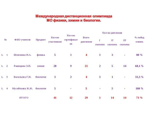 №ФИО учителяПредметКол-во участниковКол-во сертификатовВсего дипломовКо...