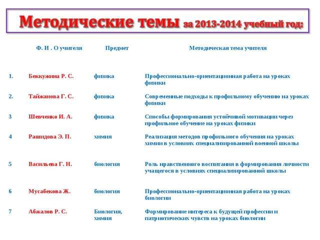 Ф. И . О учителяПредметМетодическая тема учителя 1.Беккужина Р. С.физика...