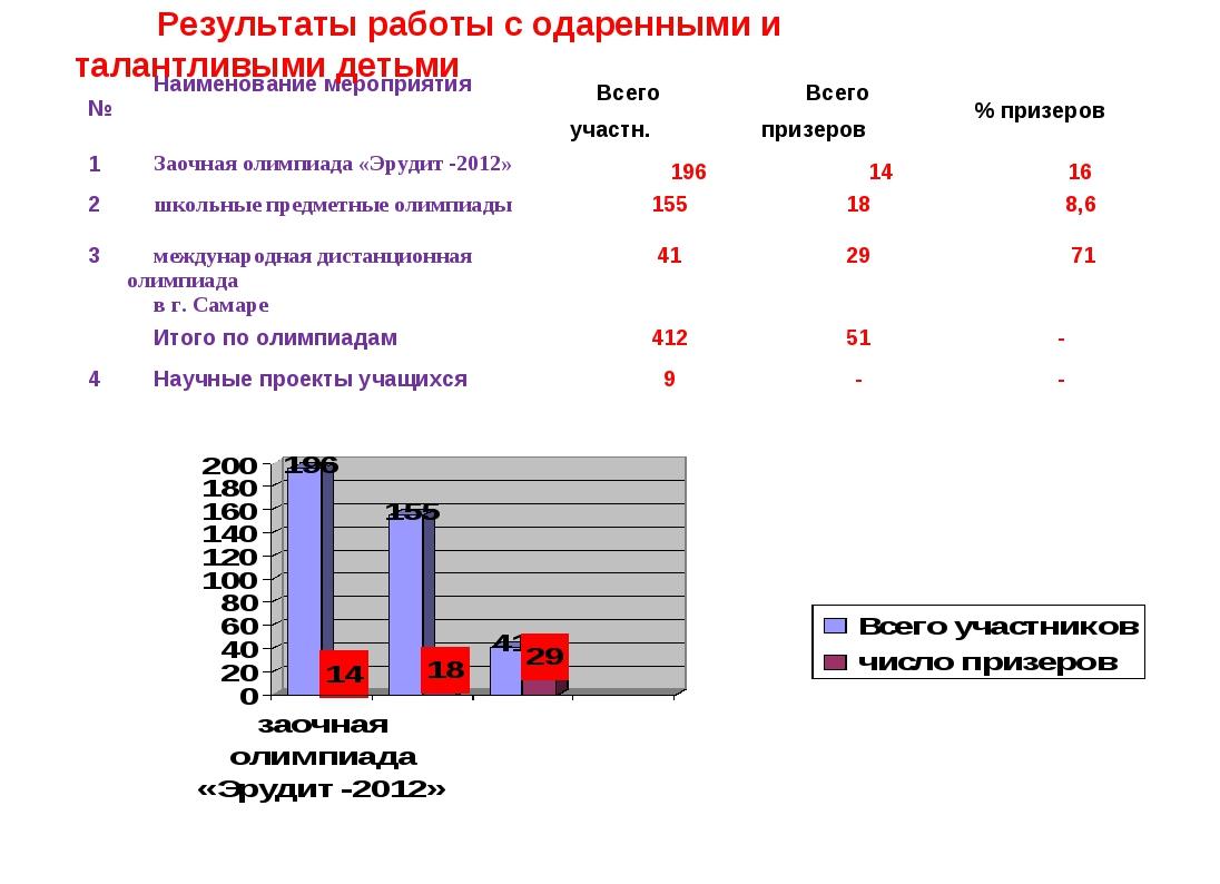 Результаты работы с одаренными и талантливыми детьми №Наименование мероприя...