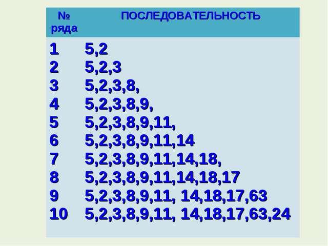 № рядаПОСЛЕДОВАТЕЛЬНОСТЬ 1 2 3 4 5 6 7 8 9 105,2 5,2,3 5,2,3,8, 5,2,3,8,9,...