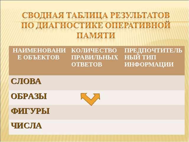 НАИМЕНОВАНИЕ ОБЪЕКТОВ КОЛИЧЕСТВО ПРАВИЛЬНЫХ ОТВЕТОВПРЕДПОЧТИТЕЛЬНЫЙ ТИП ИНФ...