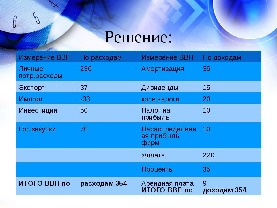 Решение: Измерение ВВППо расходамИзмерение ВВППо доходам Личные потр.расхо...