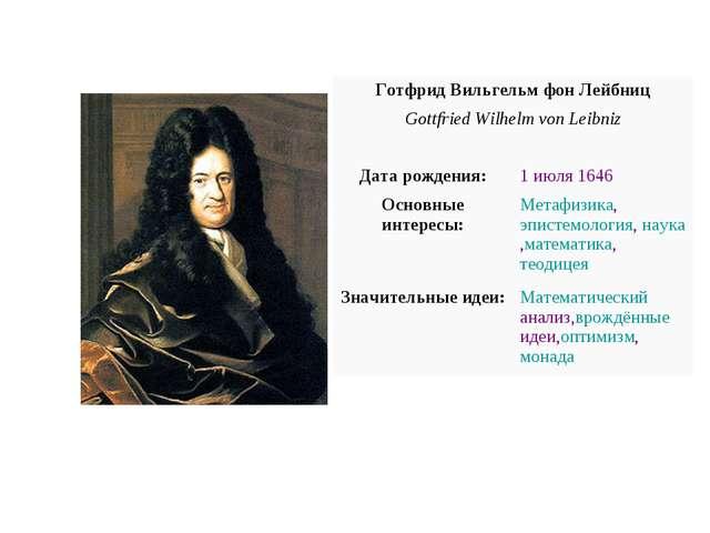 Готфрид Вильгельм фон Лейбниц Gottfried Wilhelm von Leibniz  Дата рождения...