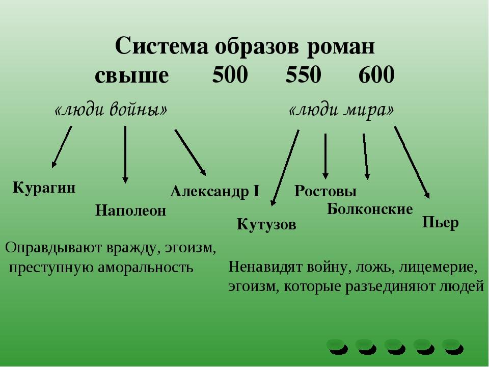Система образов роман свыше 500 550 600 «люди войны» «люди мира» Курагин Напо...