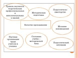 Качество преподавания Уровень научности теоретических профессиональных и инте