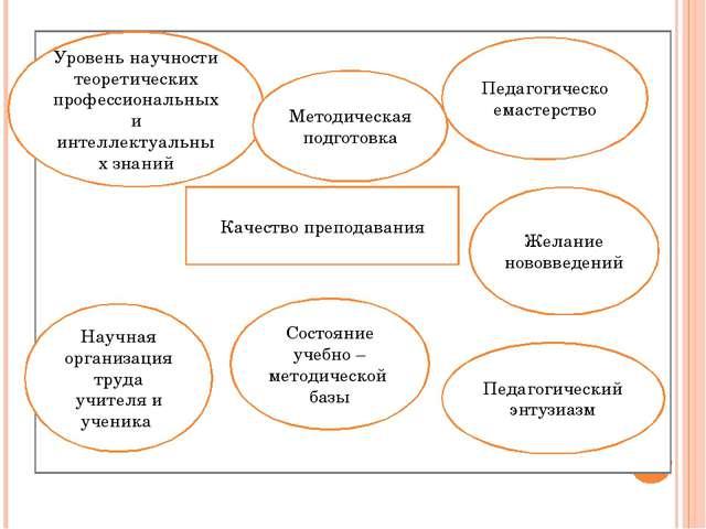 Качество преподавания Уровень научности теоретических профессиональных и инте...