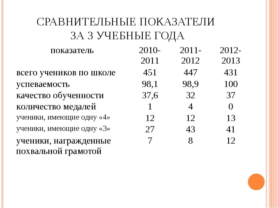 СРАВНИТЕЛЬНЫЕ ПОКАЗАТЕЛИ ЗА 3 УЧЕБНЫЕ ГОДА показатель2010- 20112011-201220...