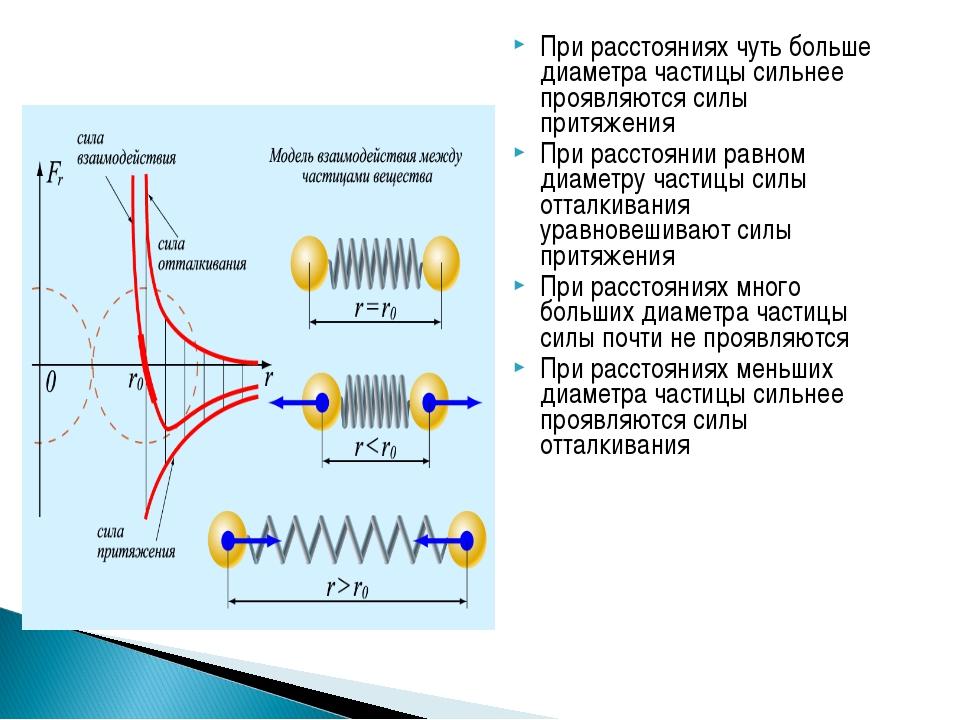 При расстояниях чуть больше диаметра частицы сильнее проявляются силы притяже...