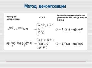 Метод декомпозиции Исходное неравенство О.Д.З. Декомпозиция неравенства (равн