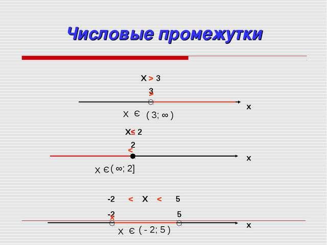 Числовые промежутки x 3 X > 3 > x 2 X≤ 2 < x -2 < X < 5 -2 5 x Х Э ( 3; ∞ ) Х...