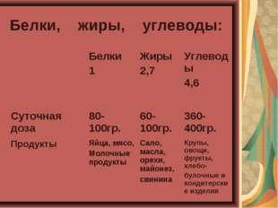Белки, жиры, углеводы: Белки 1 Жиры 2,7 Углеводы 4,6 Суточная доза80-100г