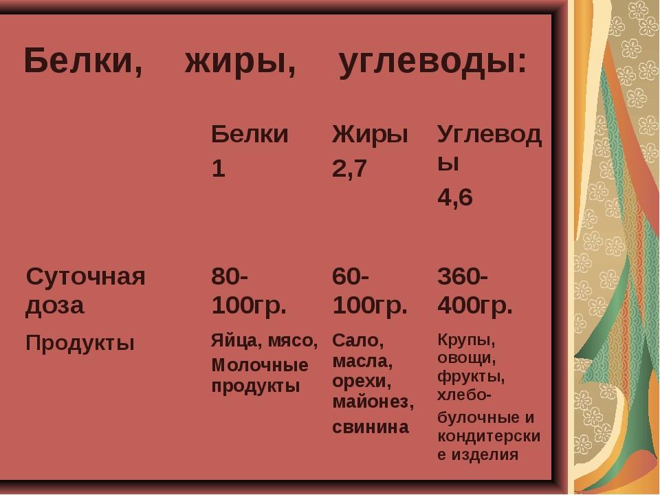 Белки, жиры, углеводы: Белки 1 Жиры 2,7 Углеводы 4,6 Суточная доза80-100г...