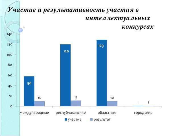 Участие и результативность участия в  интеллектуальных   конкурсах