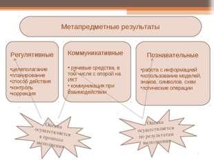 Метапредметные результаты Регулятивные целеполагание планирование способ дейс
