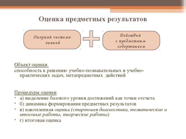 Оценка предметных результатов Объект оценки способность к решению учебно-позн...