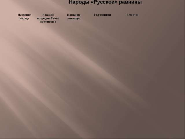 Народы «Русской» равнины Название народаВ какой природной зоне проживаютНа...
