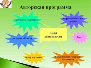 Программа «Здоровье» Коррекциональная работа Формирование традиций коллектив