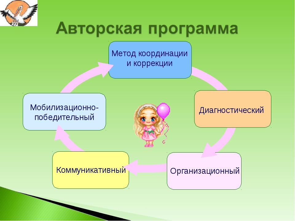 Диагностический Организационный Коммуникативный Мобилизационно-победительный...
