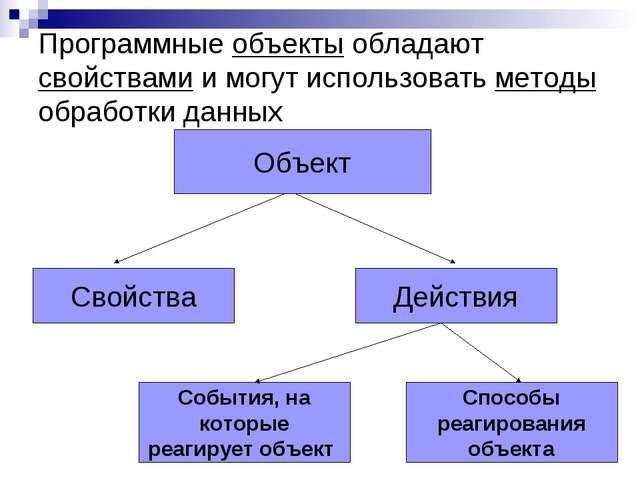 Программные объекты обладают свойствами и могут использовать методы обработки...