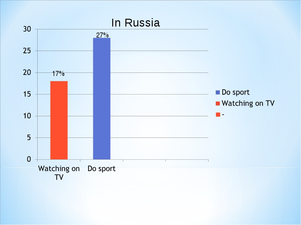 In Russia 17% 27%