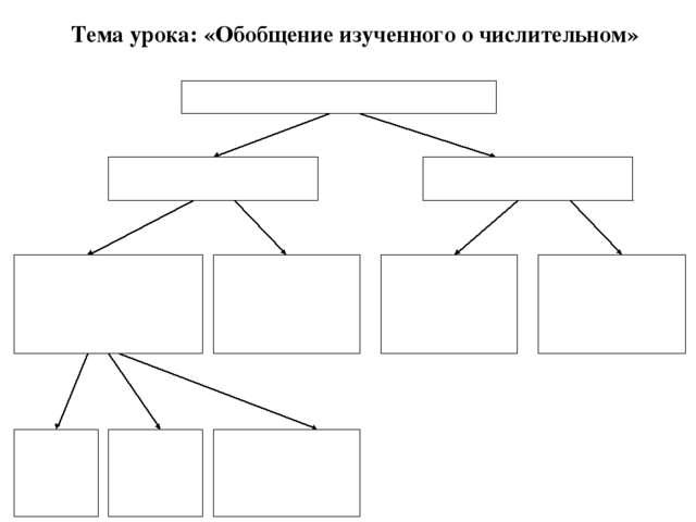 Тема урока: «Обобщение изученного о числительном»