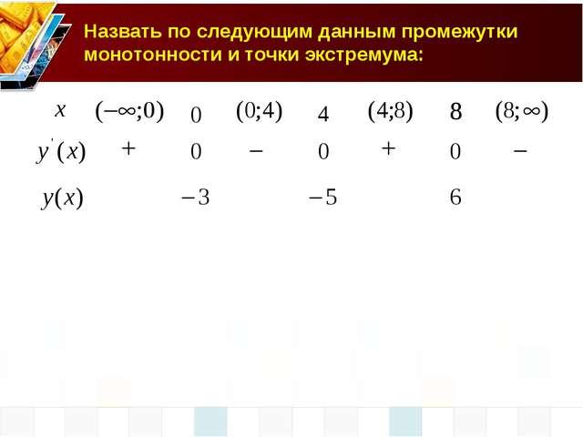 Назвать по следующим данным промежутки монотонности и точки экстремума:...