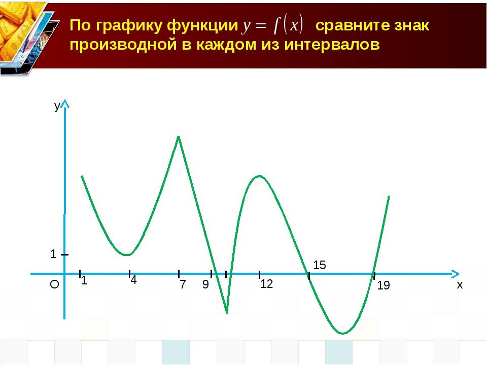 x y O 1 1 4 7 9 12 15 19 По графику функции сравните знак производной в каждо...