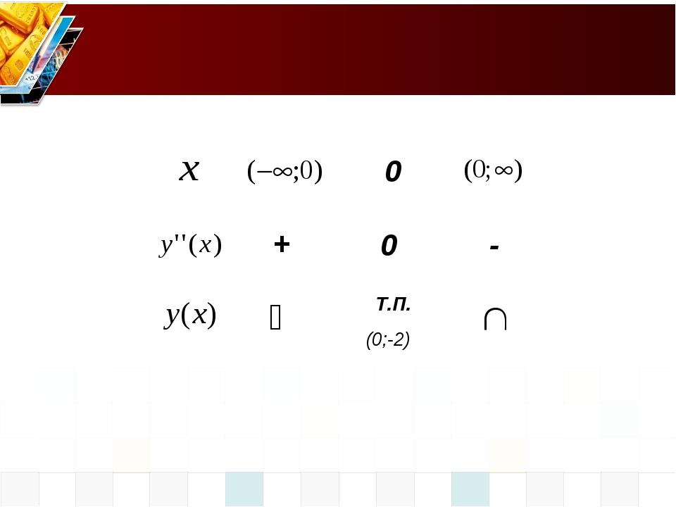 0 0 Т.П. (0;-2) + -