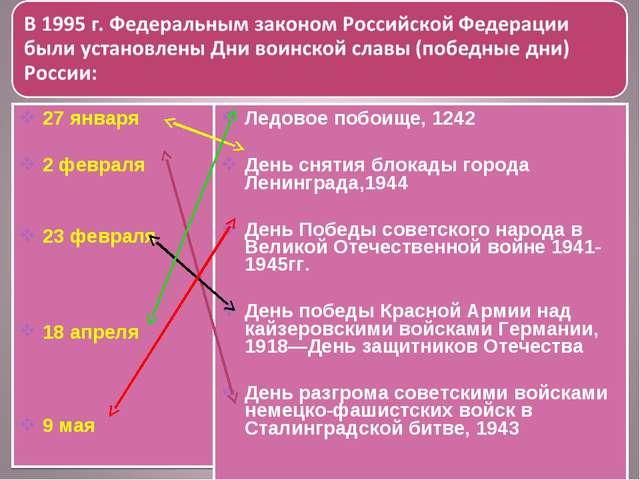 27 января 2 февраля 23 февраля 18 апреля 9 мая Ледовое побоище, 1242 День сня...
