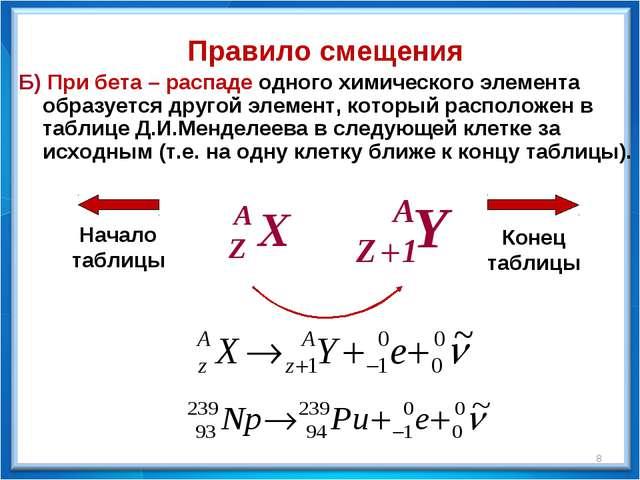 Правило смещения Б) При бета – распаде одного химического элемента образуется...