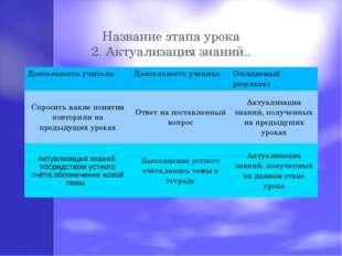 Название этапа урока 2. Актуализация знаний.. Деятельность учителяДеятельнос
